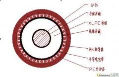 VOV(YOV YJOV)同轴接地电力电缆制造标准
